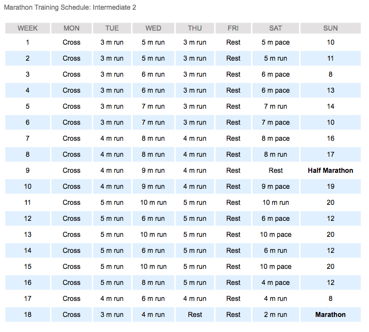 Hal Higdon's Marathon Training Schedule - Intermediate 2