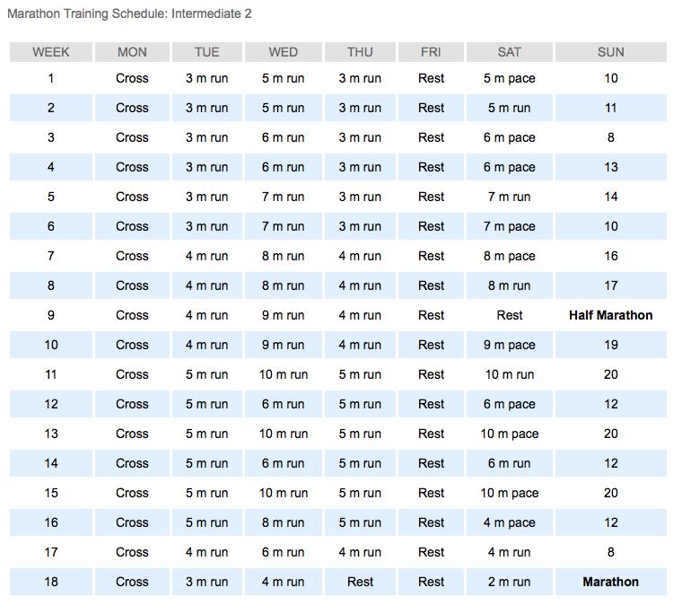 Hal Higdon's Marathon Training Schedule - Intermediate 2