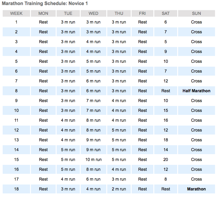 Hal Higdon's Marathon Training Schedule - Novice 1