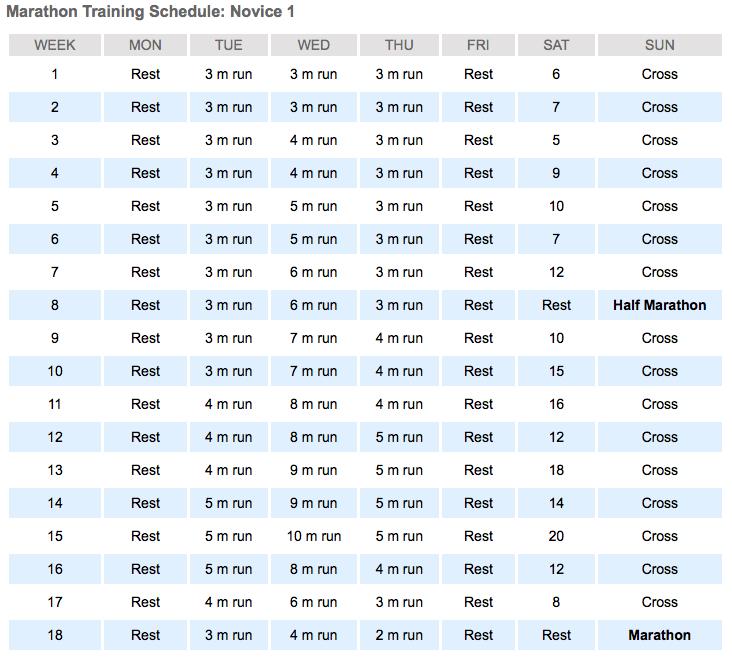 Hal Higdon's Marathon Training Schedule - Novice 1